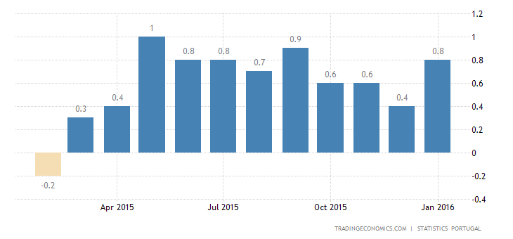 Portuguese Inflation Rate Up to 0.8% in January