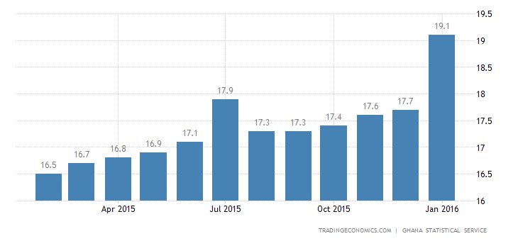 Ghana Inflation Rate at 6-1/2-Year High