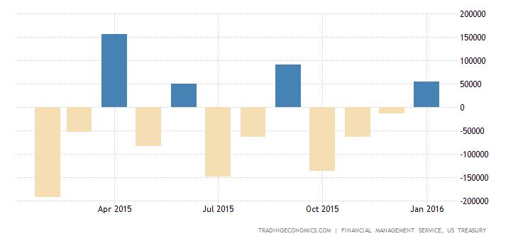 US Posts $55 Billion Budget Surplus in January