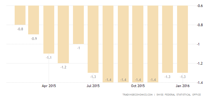 Switzerland Stays in Deflation For 15th Month