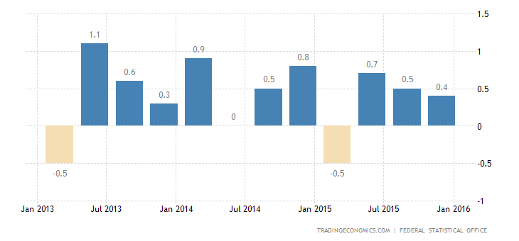 German GDP Growth Steady in Q4