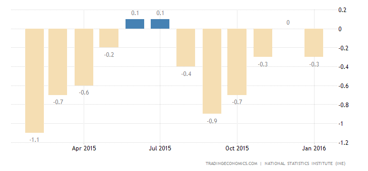 Spain Inflation Rate Confirmed at -0.3% in January