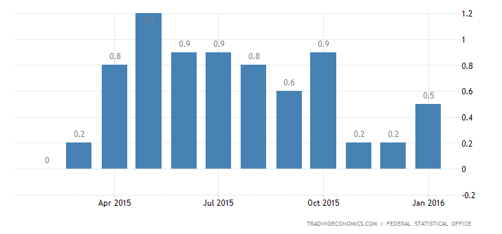 Germany Inflation Rate Confirmed at 0.5% in January