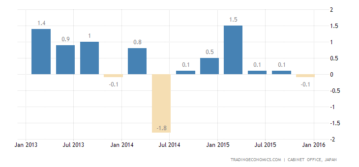 Japanese Economy Contracts 0.4% in Q4
