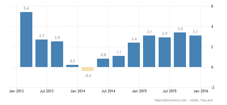 Thai Economy Expands 2.8% YoY in Q4, Slightly Above Forecasts