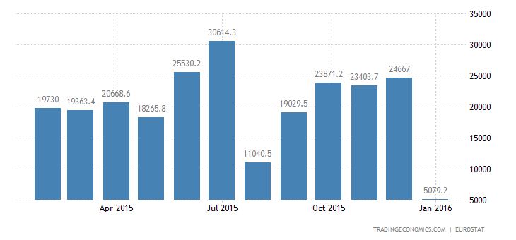 Euro Area Trade Surplus Widens 2.5% in December