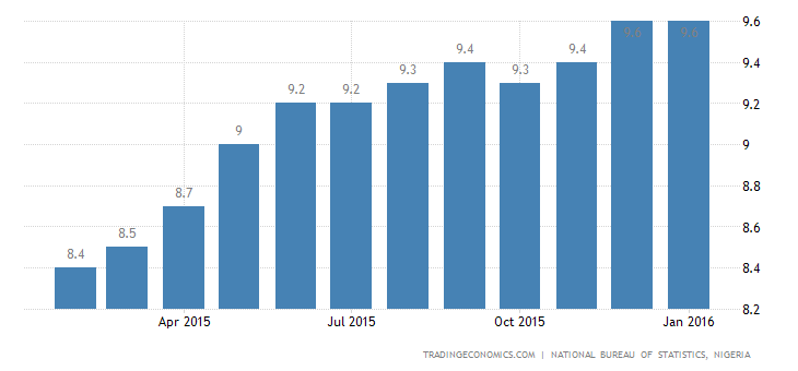 Nigeria Inflation Rate Steady at 9.6% in January