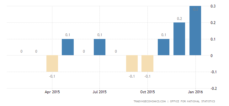 UK Inflation Rate at 12-Month High