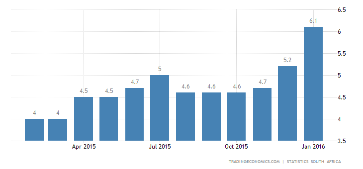 South Africa Inflation Rate at 17-Month High