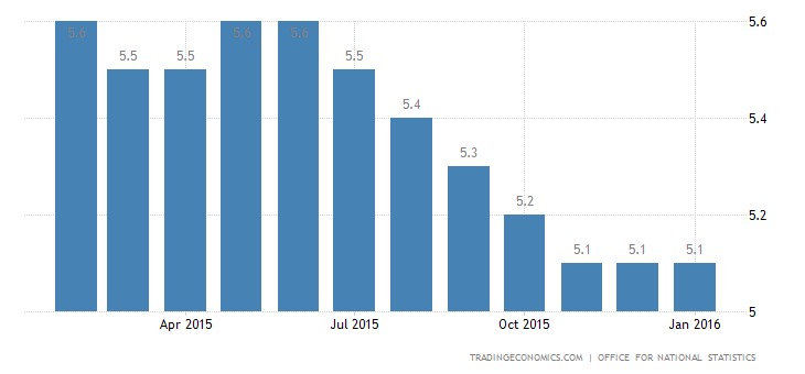 UK Unemployment Rate Steady at 5.1%
