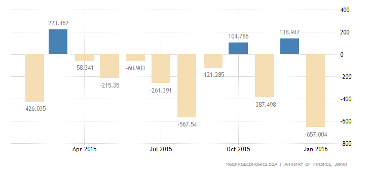 Japan Trade Deficit Narrows in January