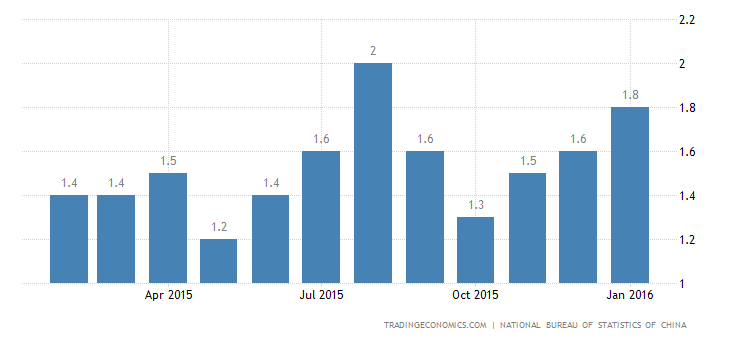 China Inflation Rate at 5-Month High