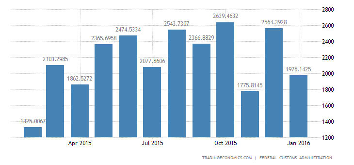 Switzerland Trade Surplus Beats Expectations in January