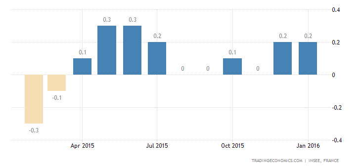 French Inflation Confirmed at 0.2% YoY in January