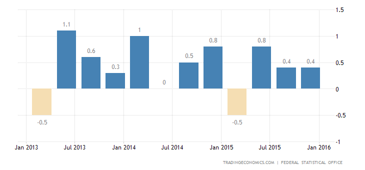 German GDP Growth  Confirmed at 0.3% in Q4