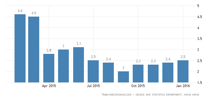 Hong Kong Inflation Rate at 7-Month High