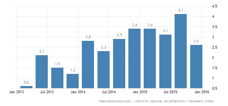 Mexico GDP Growth Confirmed at 2.5% YoY in Q4