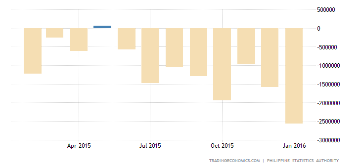 Philippines Trade Balance Swings to Surplus in December