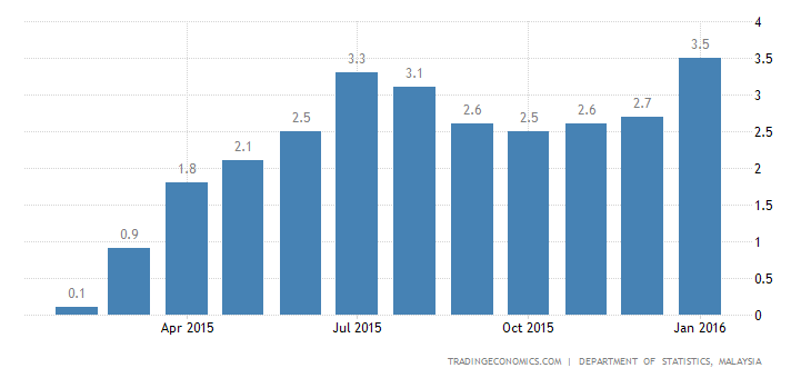 Malaysia Consumer Prices at 22-Month High