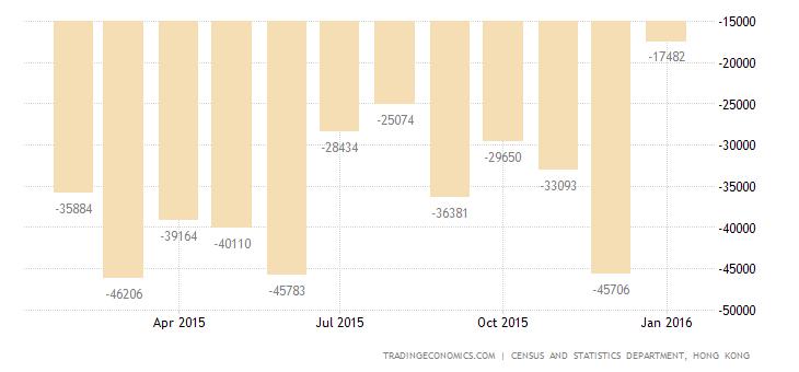 Hong Kong Trade Gap Narrows 52.8% in January