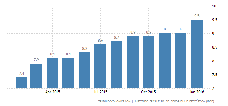 Brazil Jobless Rate Rises to 7.6% in January