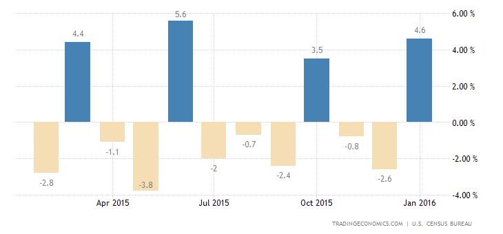 US Durable Goods Orders Rebound in January