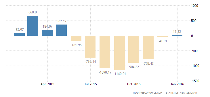 New Zealand Trade Surplus Narrows in January