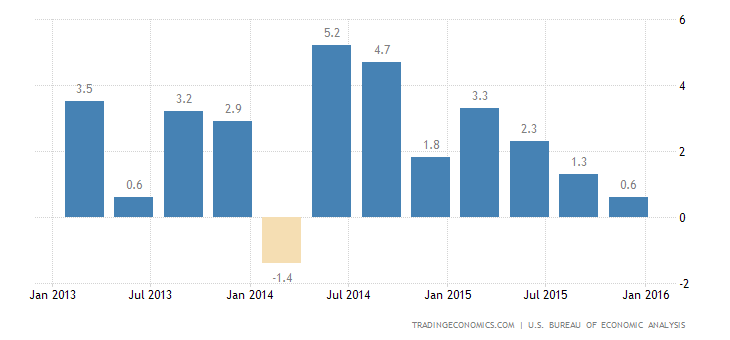 US GDP Growth Revised Up to 1%