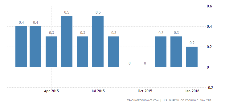 US Personal Spending, Income Up 0.5% in January