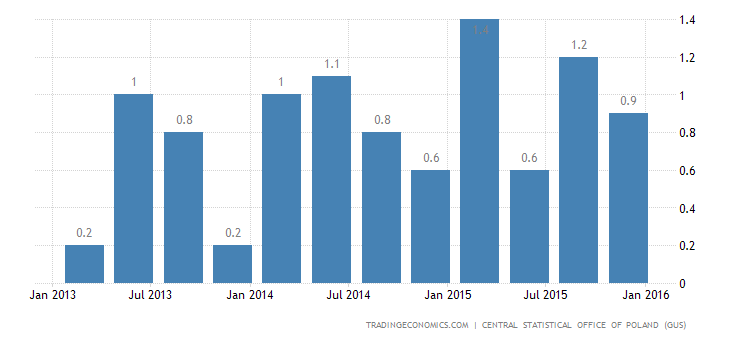 Polish Q4 GDP Growth Confirmed at 2-1/2-Year High