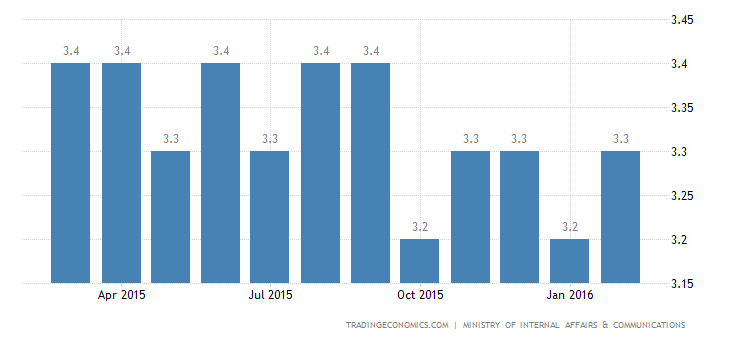 Japan Unemployment Rate Falls to 3.2% in January