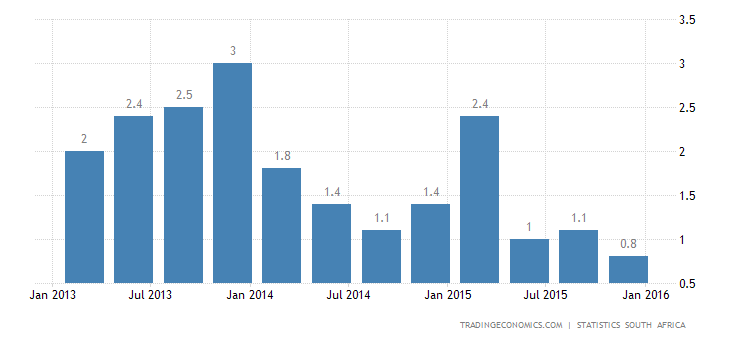 South African Economy Grows 0.6% in Q4, 1.3% in 2015