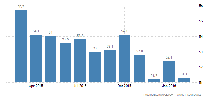 US Markit Manufacturing PMI Revised Slightly Up