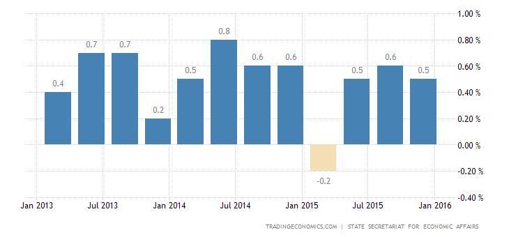 Switzerland GDP Picks Up in Q4