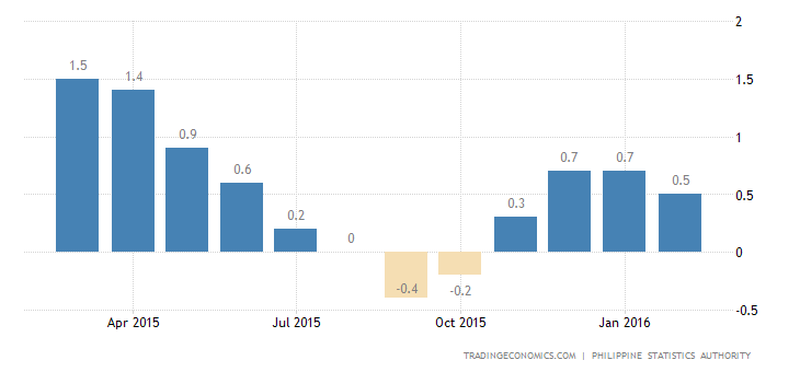 Philippines Inflation Rate at 4-Month Low