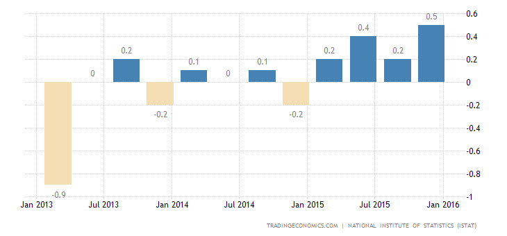 Italian Economy Expands 0.1% in Q4