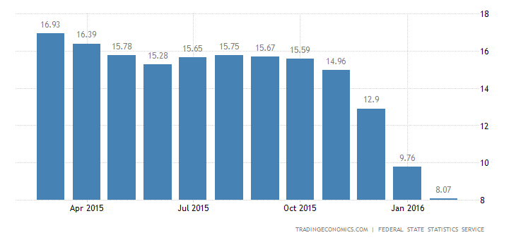 Russia Inflation Rate at 17-Month Low
