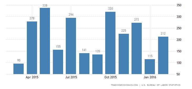 US Economy Adds 242K Jobs in February