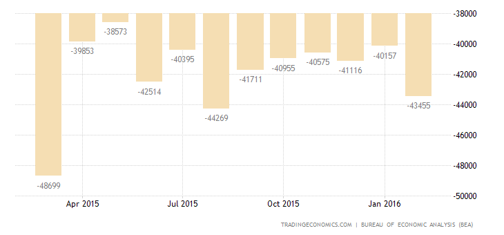 US Trade Deficit Hits 5-Month High on Falling Exports