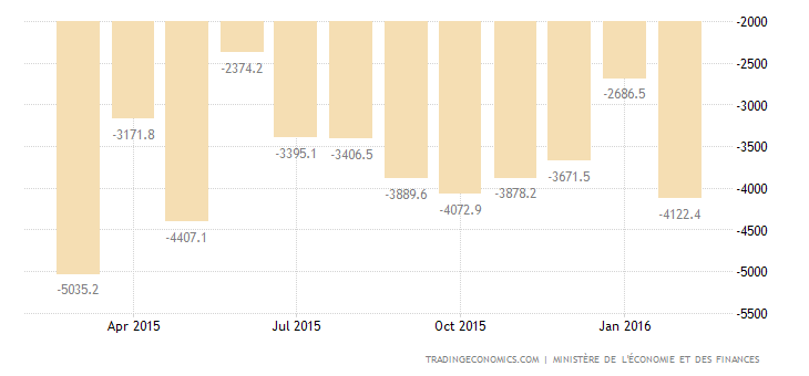 France Trade Deficit Widens Slightly in January