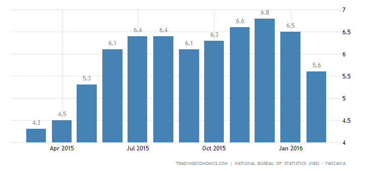 Tanzania Inflation at 9-Month Low