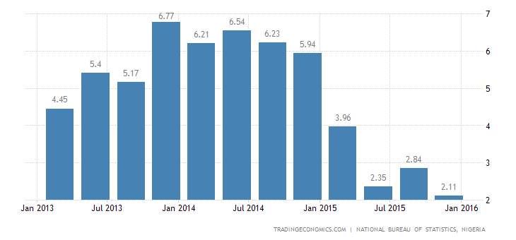 Nigeria GDP Growth Slows in Q4