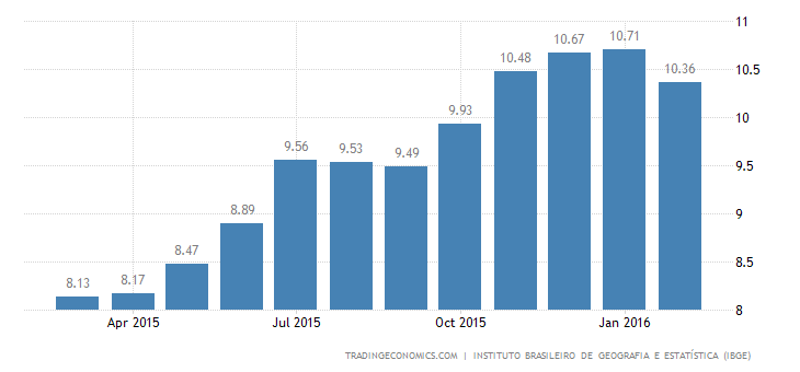 Brazil Inflation Rate Slows to 10.4%