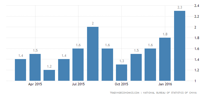 China Inflation Rate at 20-Month High
