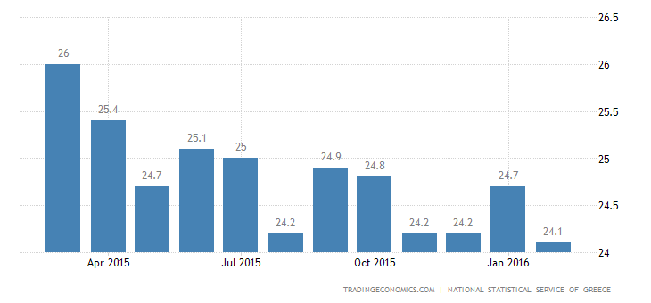 Greek Jobless Rate Drops to Fresh 2-1/2-Year Low