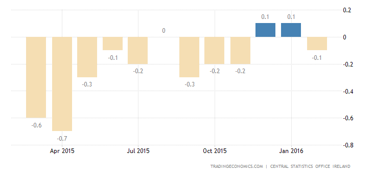 Ireland Inflation Rate Turns Negative