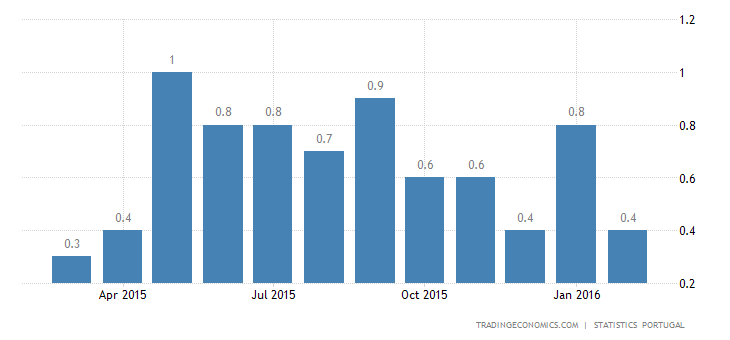 Portuguese Inflation Rate Slows to 0.4%