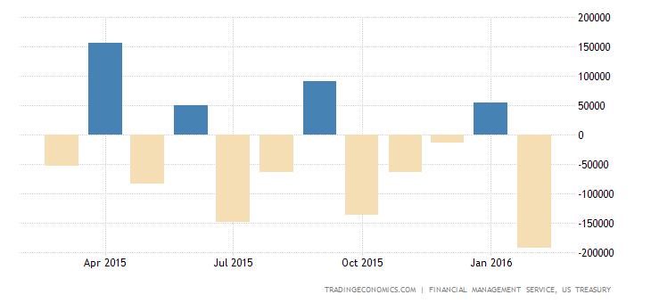 US Reports $193 Billion Budget Gap in February