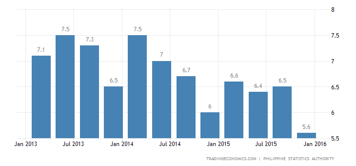 Philippines Jobless Rate Rises Slightly in January
