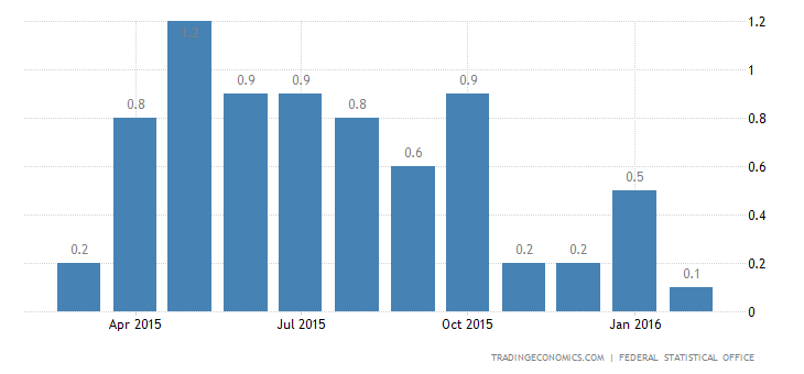 German Consumer Prices Confirmed Unchanged in February